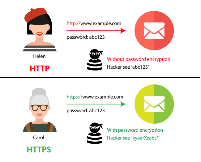 HTTP vs HTTPS. What is the difference?
